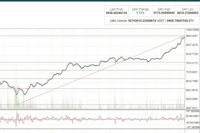 Рост bitcoin
