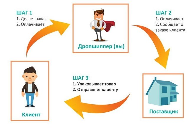 e0d0ed96e1d63 Как найти дропшиппинг-поставщика для интернет-магазина
